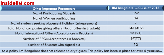 iimbangaloreplacements_insideiim_classof2013_importantstats