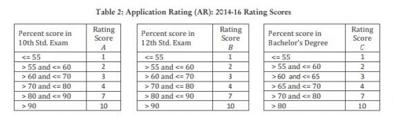 IIM A-Application rating - 2014-16-insideiim