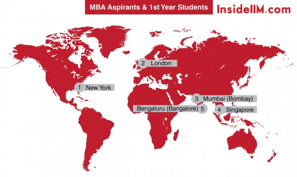 class of2015&aspirants-insideiim-mostpreferredworkcities