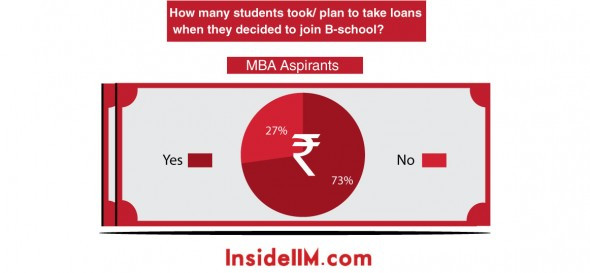 loan-stats-insideiim-aspirants
