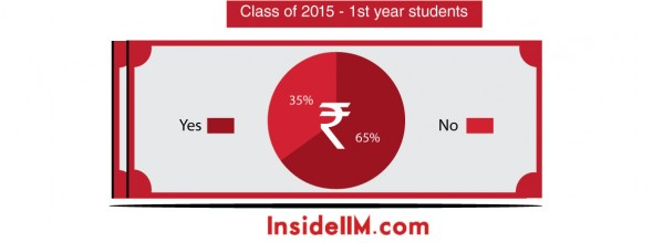 loan-stats-insideiim-1styearstudents - Class of 2015