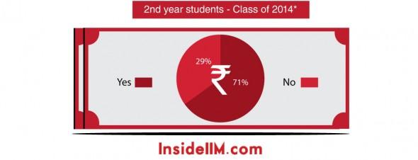 loan-stats-insideiim-classof2014