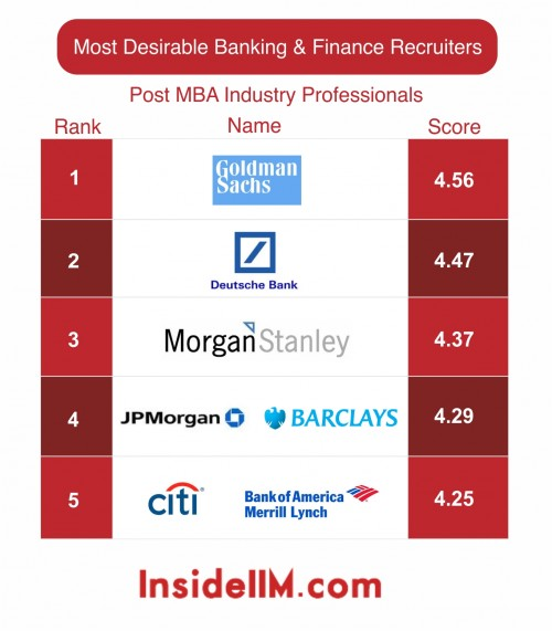 most-desirable-finance-industryprofessionals-insideiim-recruitment-survey-2013-top5
