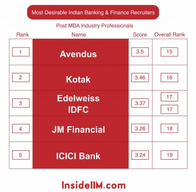 most-desirable-finance-industryprofessionals-insideiim-recruitment-survey-2013-top5-indian