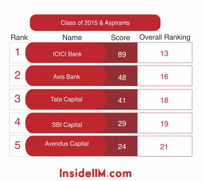 most-desirable-finance-classof2015&aspirants-insideiim-recruitment-survey-2013-top5-indian