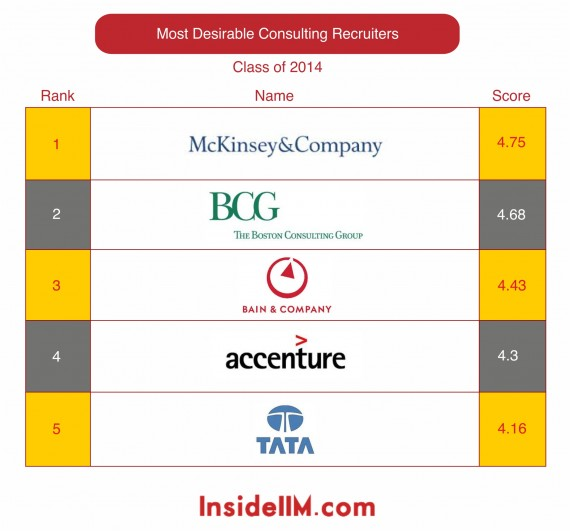 most-desirable-consultingfirms-classof2014-insideiim-recruitment-survey-2013-top5
