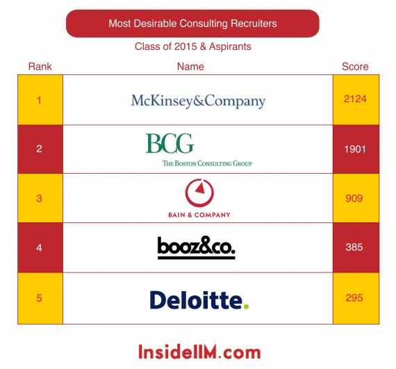 most-desirable-Consulting-classof2015&Aspirants-insideiim-recruitment-survey-2013-top5