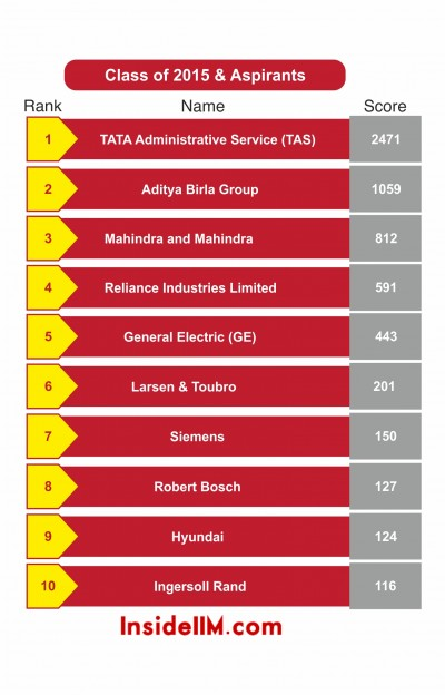 most-desirable-general management-classof2015&asp-insideiim-recruitment-survey-2013-top10