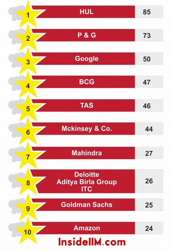 dreamcompanies-classof2014-top10