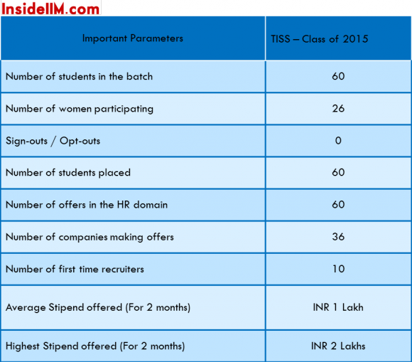 summerplacements-tiss-classof2015-importantstats