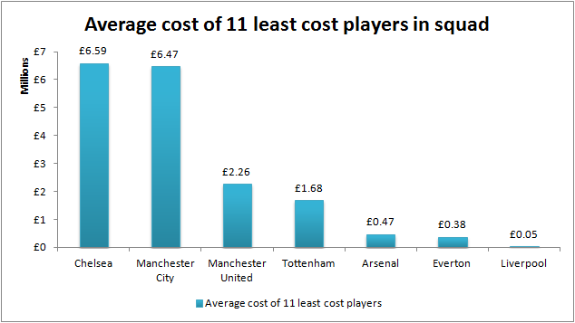 average-purchase-cost-least-cost-players