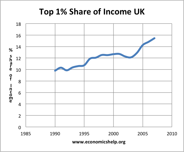 top1-share-income