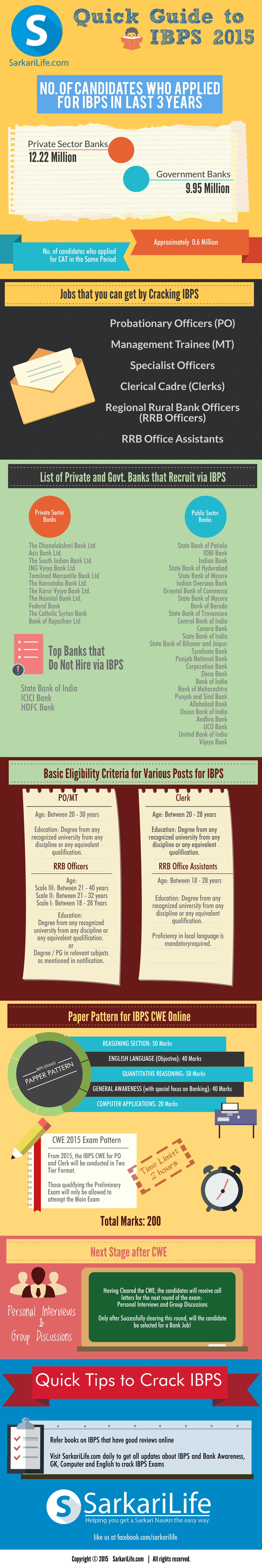 visual-guide-to-ibps-2015