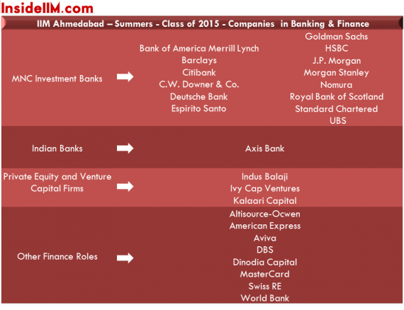 IIMAhmedabad-Summers-2013-15-insideiim-Banking&Finance