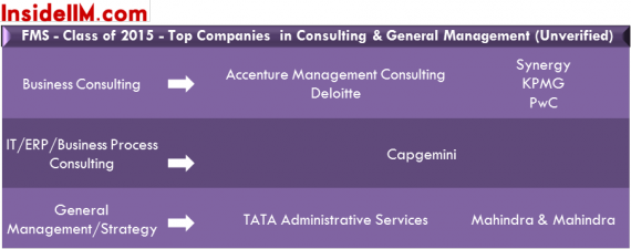 fms-summer-placements-classof2015-insideiim-consulting&generalmgmt