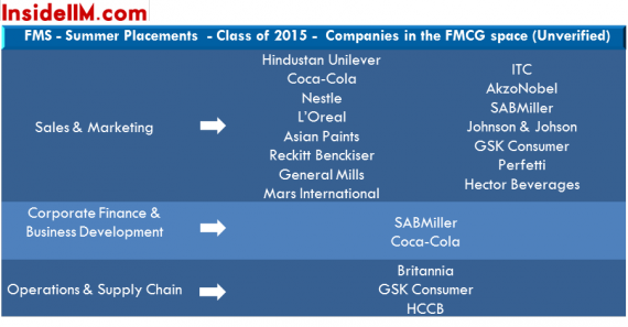 fms-summer-placements-classof2015-insideiim-fmcg