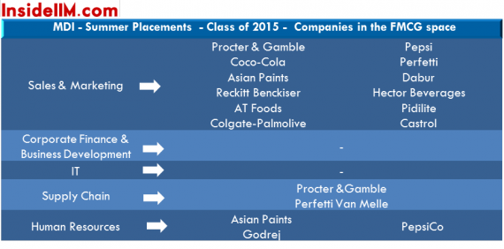 MDIGurgaon-Summerplacement-classof2015-insideiim-fmcg