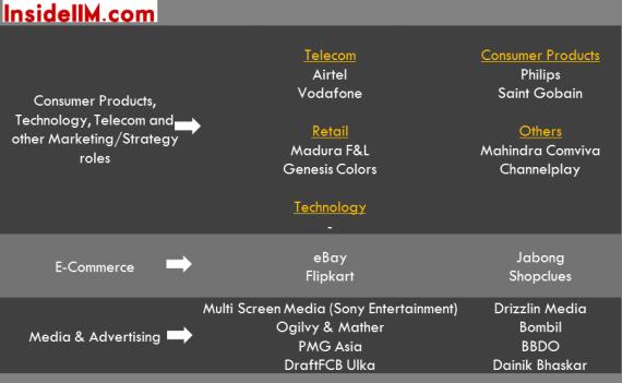 insideiim-iim-indore-classof2015-summer-placements-tech-ecomerce-media-advertising