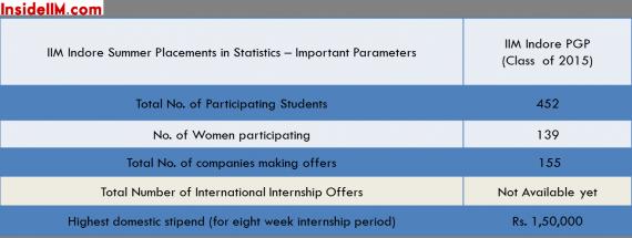insideiim-iim-indore-classof2015-summer-placements-overall-stats