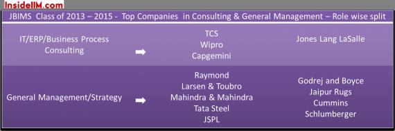 JBIMS_Mumbai_summerplacements-insideiim-classof2015-consulting&generalmanagement