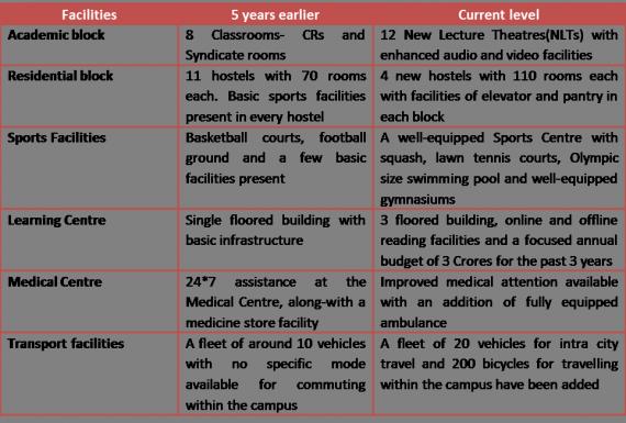 Infra-comparison-IIMIndore-insideiim