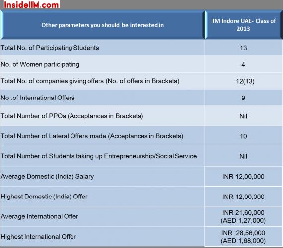 iim-indore-classof2013-uae-final-placements-imp-stats-insideiim