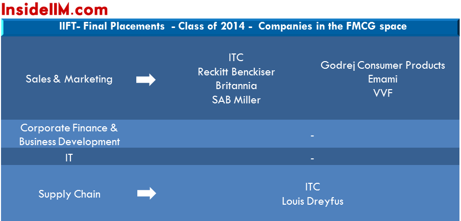 IIFT Final Placements 2014-3