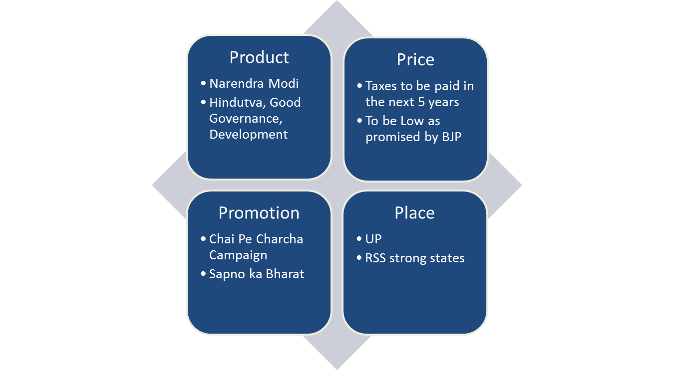 4Ps for BJP