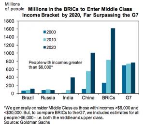bricks-middle class