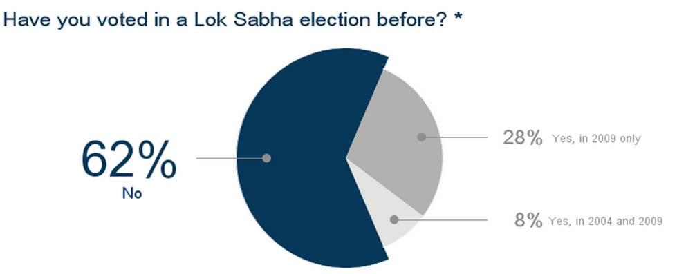 votinghistory-insideiim-opinion-poll-lok-sabha