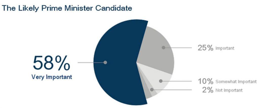 issues-for-vote-insideiim-opinion-poll-lok-sabha