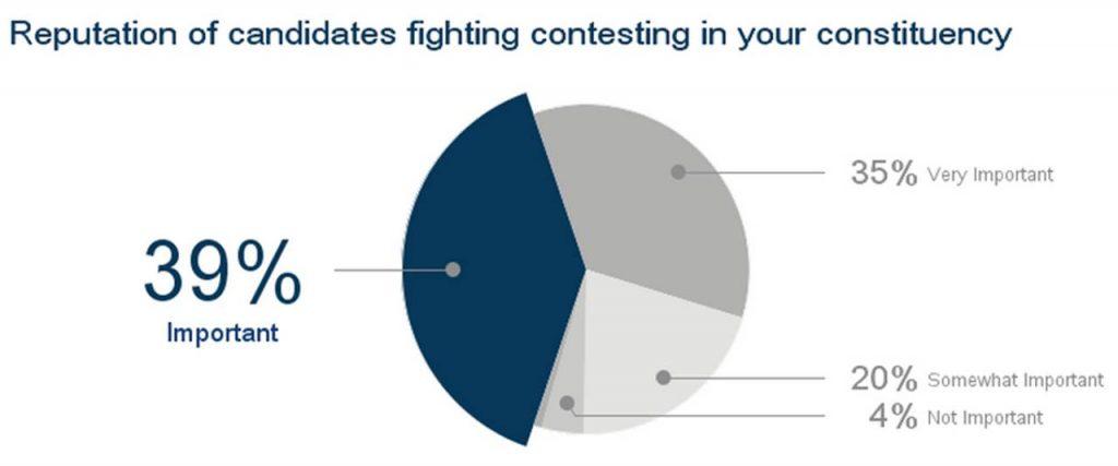 issues-for-vote-insideiim-opinion-poll-lok-sabha-2