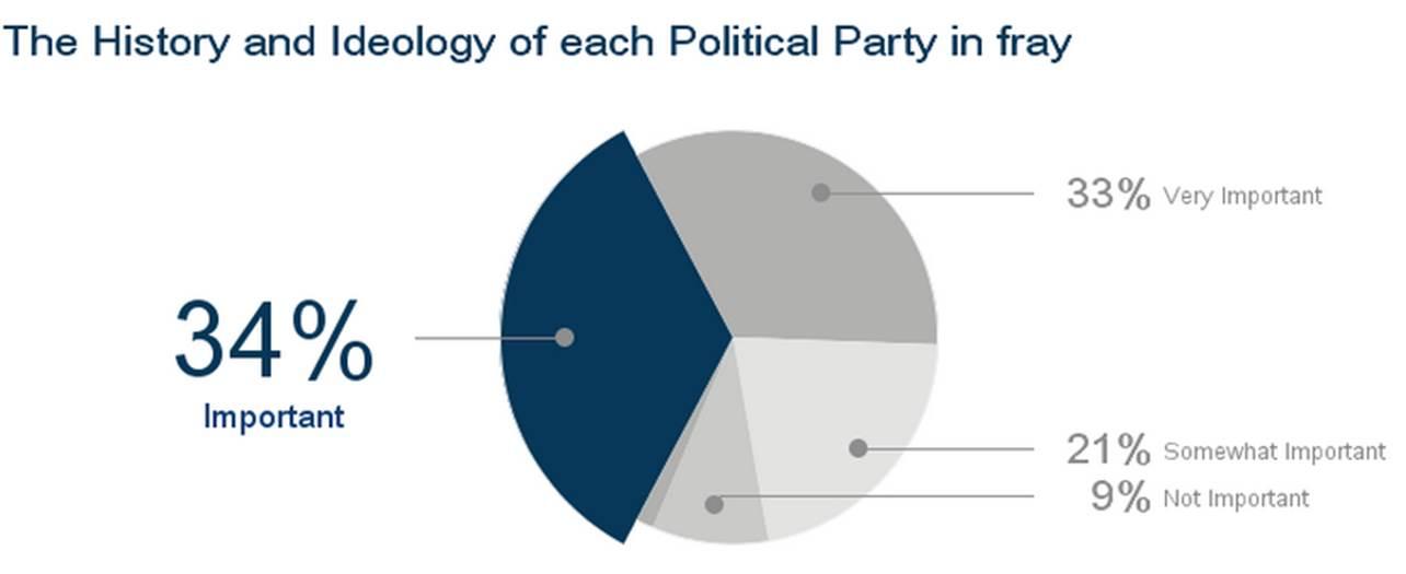issues-for-vote-insideiim-opinion-poll-lok-sabha-3