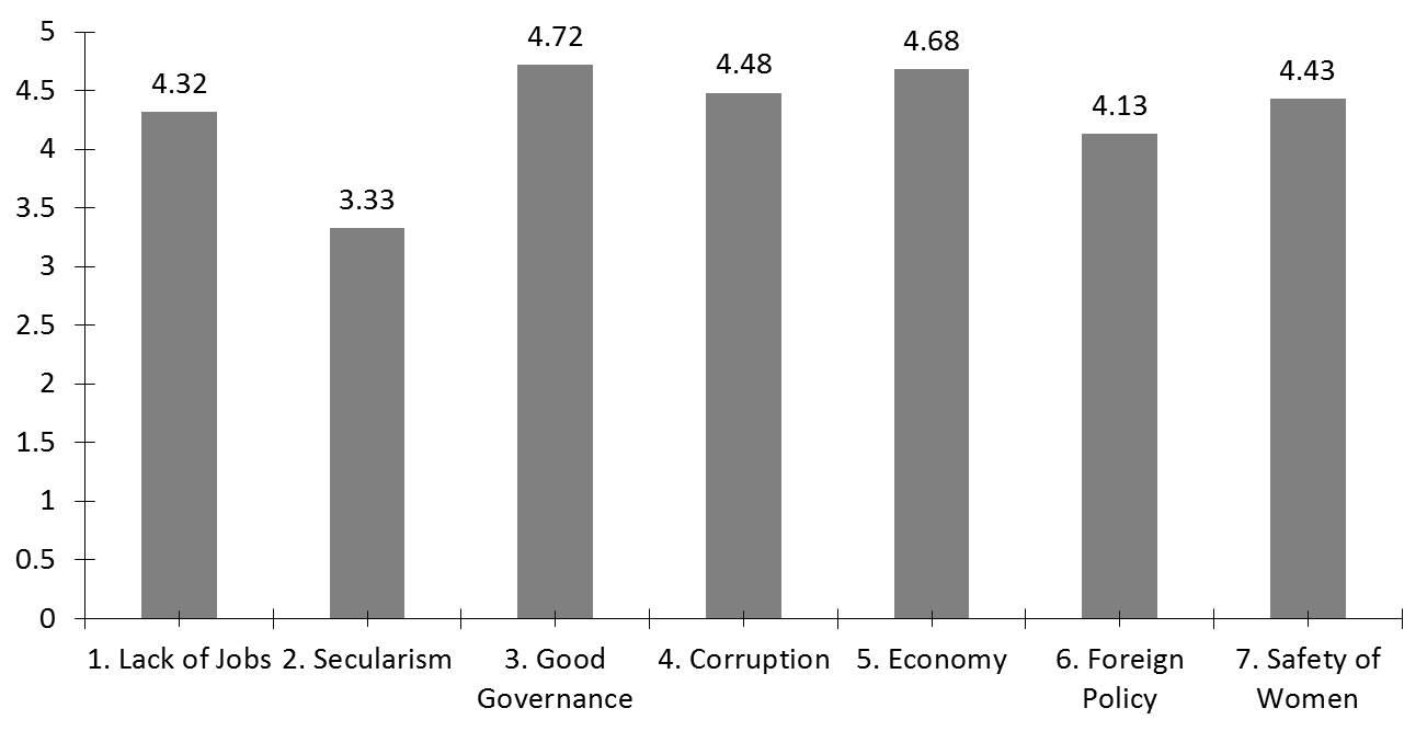 election-issues-insideiim-opinion-poll-lok-sabha-bar-graph-2014