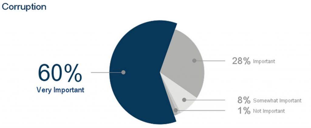 election-issues-insideiim-opinion-poll-lok-sabha-corruption