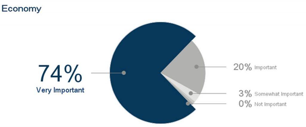 election-issues-insideiim-opinion-poll-lok-sabha-economy