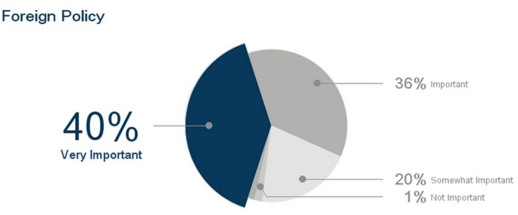 election-issues-insideiim-opinion-poll-lok-sabha-foreig-policy