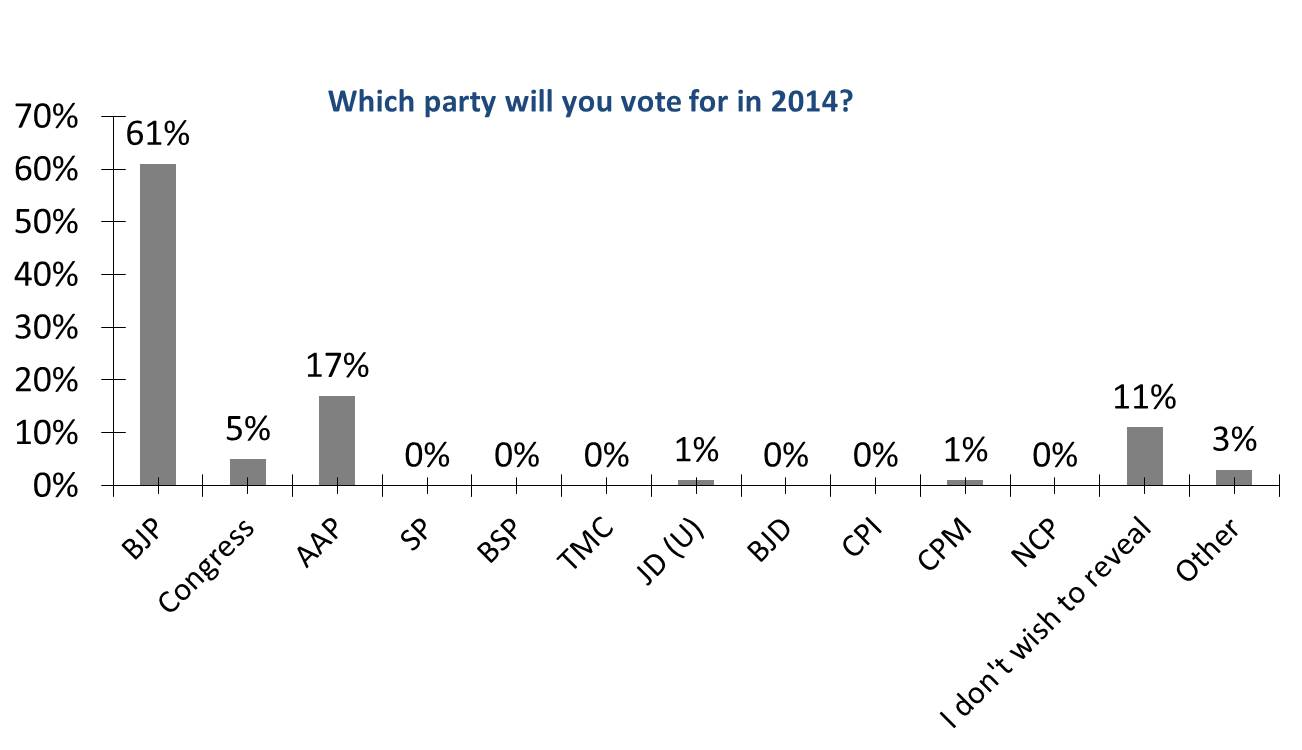 whichpartywillyouvotefor-insideiim-opinion-poll-lok-sabha-2014