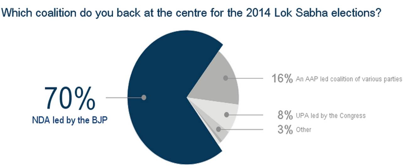 whichcoalitiondoyouback-insideiim-opinion-poll-lok-sabha-2014