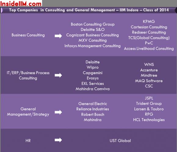 iim-indore-class-of-2014-final-placements-insideiim-consulting&generalmanagement