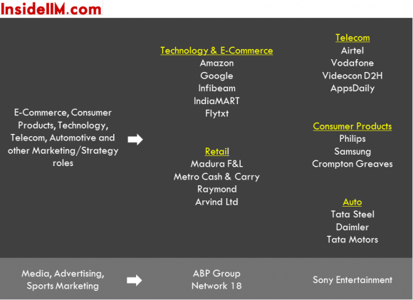 iim-indore-class-of-2014-final-placements-insideiim-tech-ecommerce-retail-consumerprod-auto