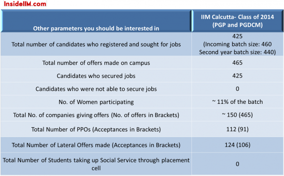 IIMCalcutta-Final-Placements-Classof2014-insideiim-important-stats