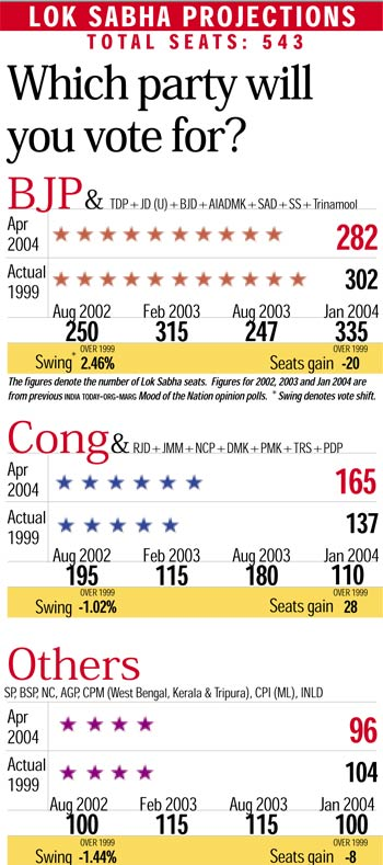 2004-india-today-opinion-Poll