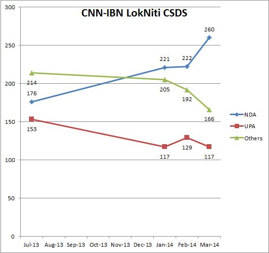 lokniti-cdds-ibn-surveytrend2014-insideiim