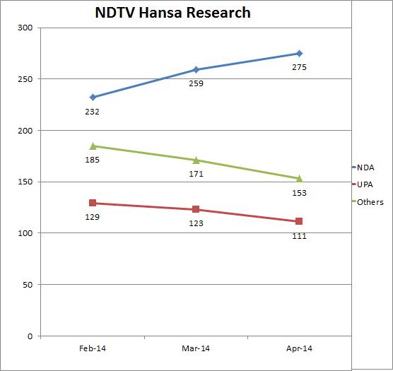 ndtv-hansa-surveytrend2014-insideiim