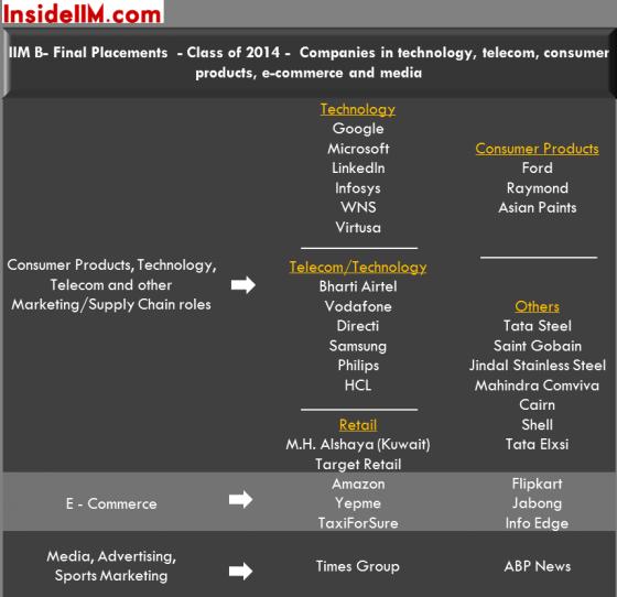 iimb2014finalstech