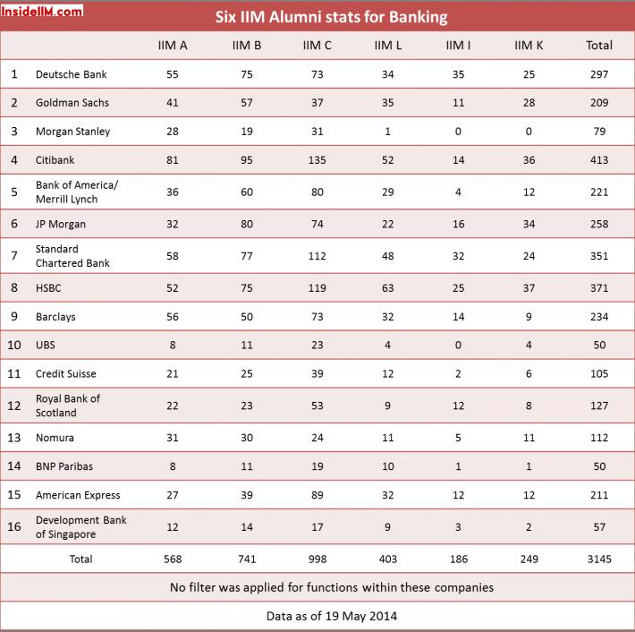 six alumni banking