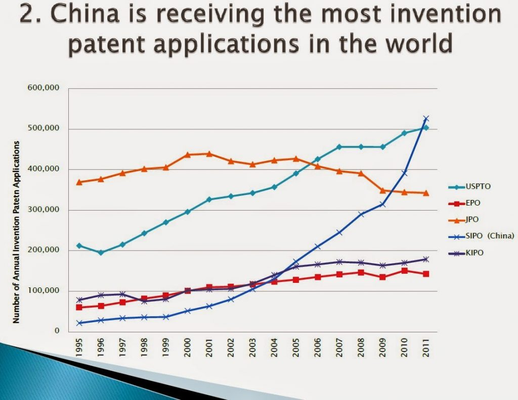 China-is-receiving-the-most-invention-patent-applications-in-the-world-insideiim-rishikeshakrishnan