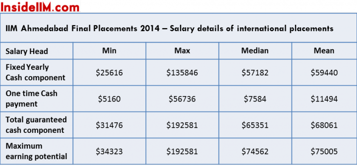 iima finals salaries intl