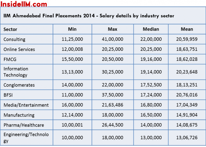 iima finals salaries sector
